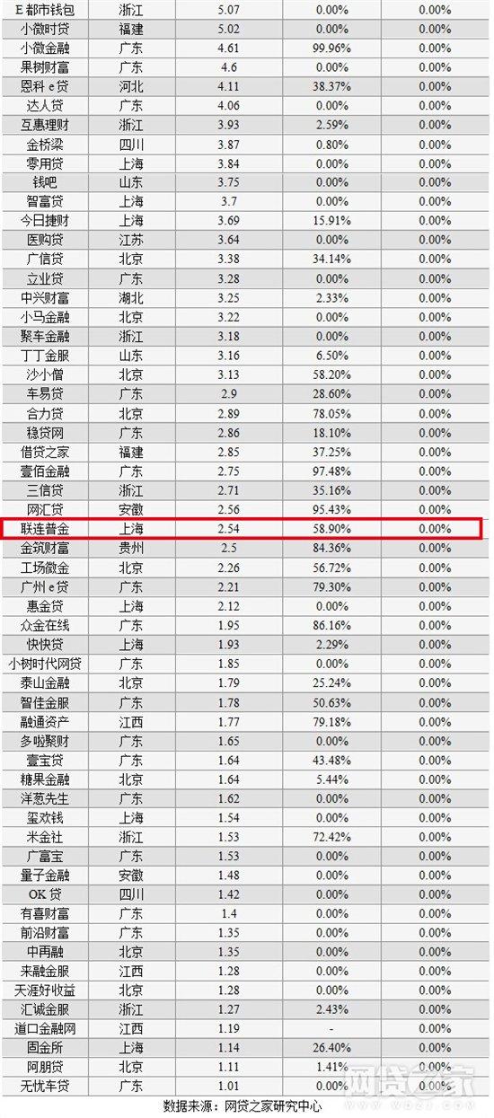 联连普金:底层资产的分散度越高P2P平台越安全-焦点中国网