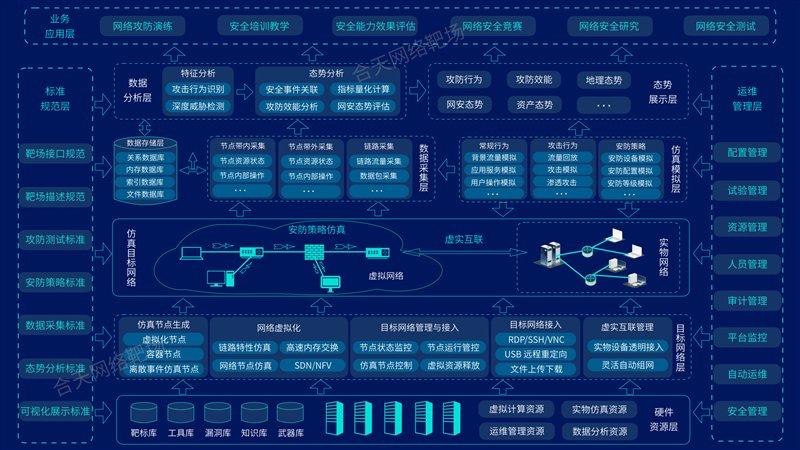 合天网络靶场体系架构