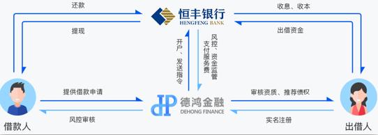 德鸿金融:P2P网贷如何选择?备案整改合规